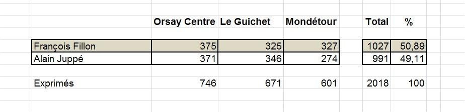 Primaires de la droite et du centre : Les résultats sur Orsay